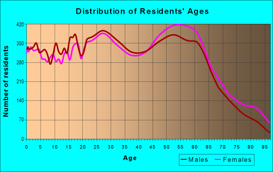 Age and Sex of Residents in zip code 70065