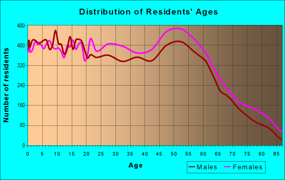 Age and Sex of Residents in zip code 70072