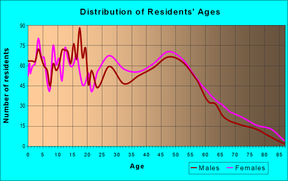 Age and Sex of Residents in zip code 70087