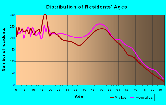 Age and Sex of Residents in zip code 70094