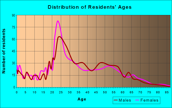 Age and Sex of Residents in zip code 70112