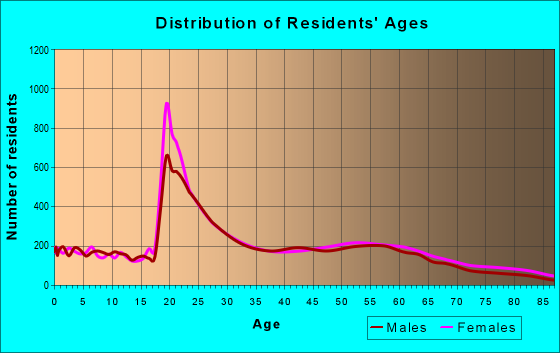 Age and Sex of Residents in zip code 70118