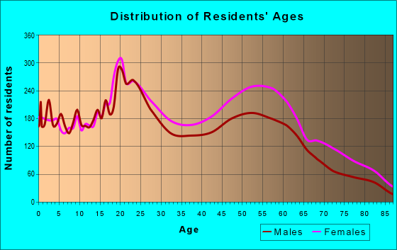 Age and Sex of Residents in zip code 70122