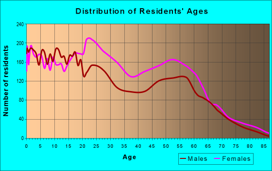 Age and Sex of Residents in zip code 70127
