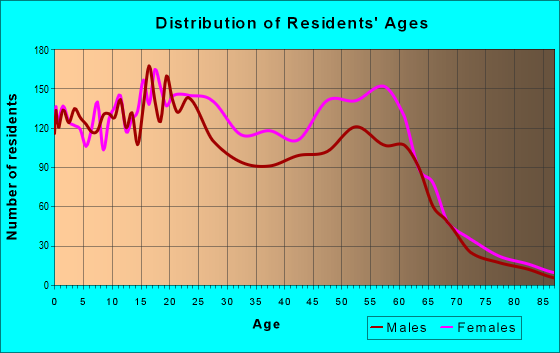 Age and Sex of Residents in zip code 70128