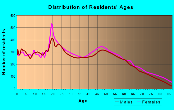 Age and Sex of Residents in zip code 70301