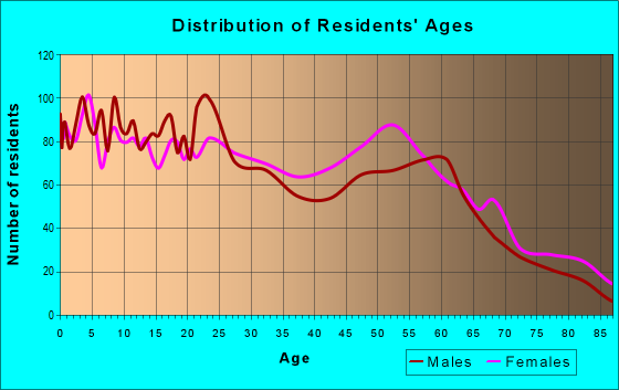 Age and Sex of Residents in zip code 70346