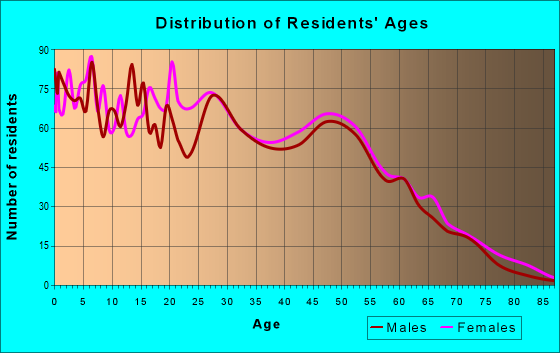 Age and Sex of Residents in zip code 70359