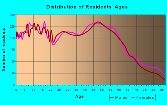 Age and Sex of Residents in zip code 70360