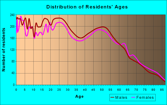 Age and Sex of Residents in zip code 70363