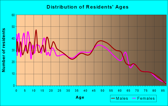 Age and Sex of Residents in zip code 70377