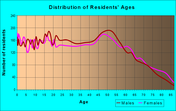 Age and Sex of Residents in zip code 70380