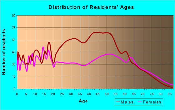 Age and Sex of Residents in zip code 70426