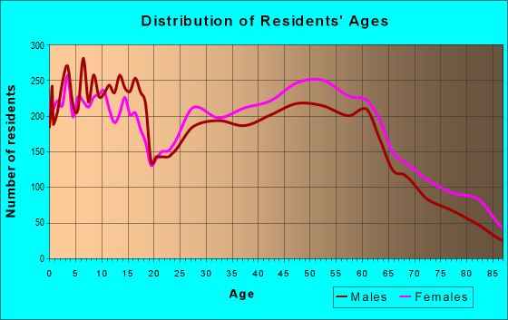 Age and Sex of Residents in zip code 70433