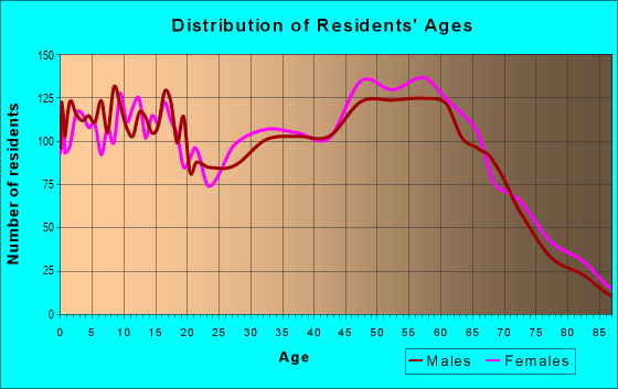 Age and Sex of Residents in zip code 70435