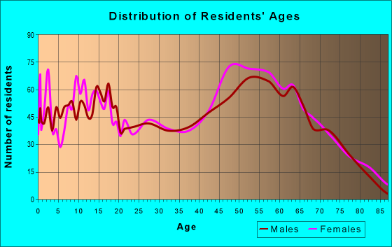 Age and Sex of Residents in zip code 70437