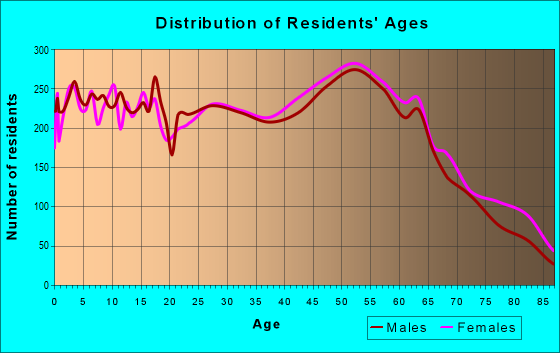 Age and Sex of Residents in zip code 70458