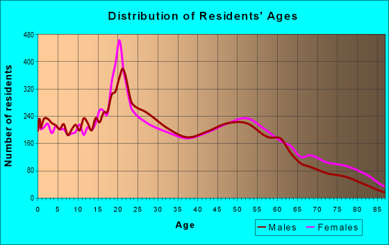 Age and Sex of Residents in zip code 70501