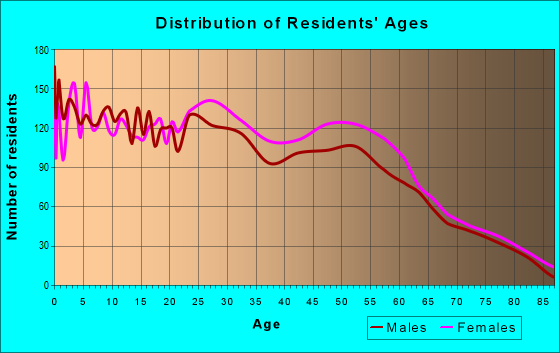 Age and Sex of Residents in zip code 70507