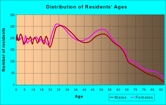 Age and Sex of Residents in zip code 70508