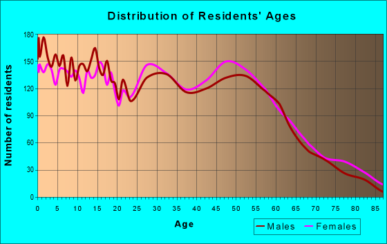 Age and Sex of Residents in zip code 70520