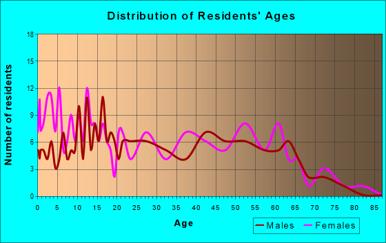 Age and Sex of Residents in zip code 70523