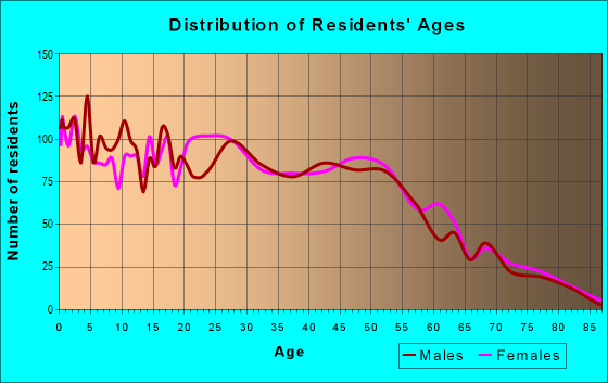Age and Sex of Residents in zip code 70529