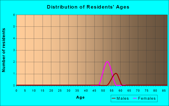 Age and Sex of Residents in zip code 70540