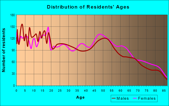 Age and Sex of Residents in zip code 70546