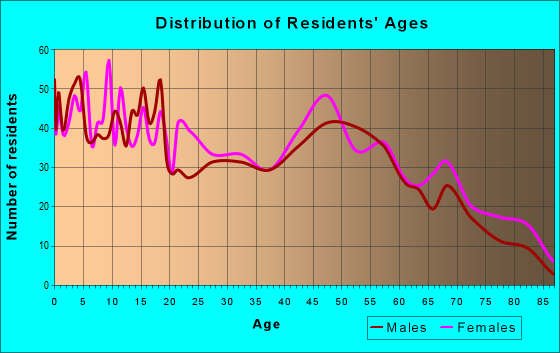Age and Sex of Residents in zip code 70554