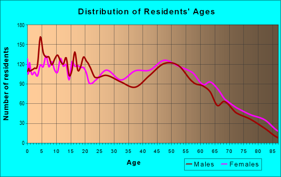 Age and Sex of Residents in zip code 70578