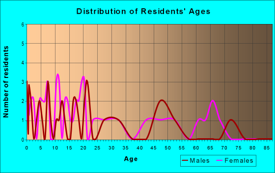 Age and Sex of Residents in zip code 70580
