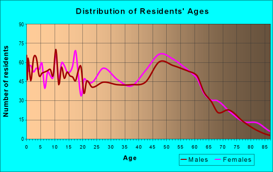 Age and Sex of Residents in zip code 70584