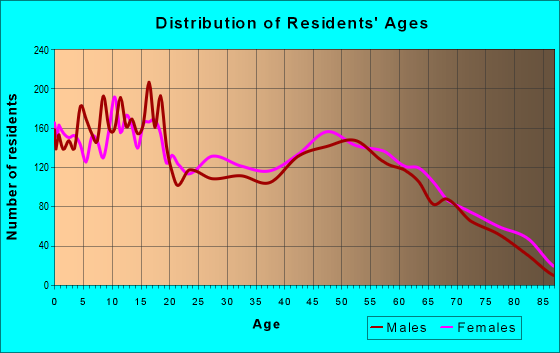 Age and Sex of Residents in zip code 70586