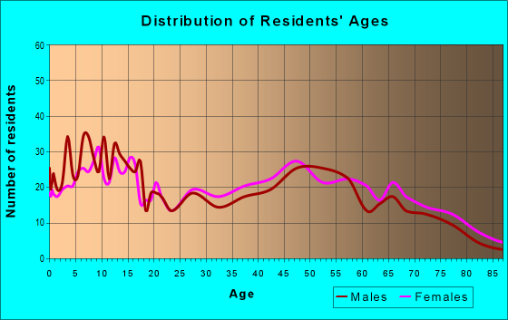 Age and Sex of Residents in zip code 70589