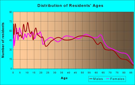 Age and Sex of Residents in zip code 70633