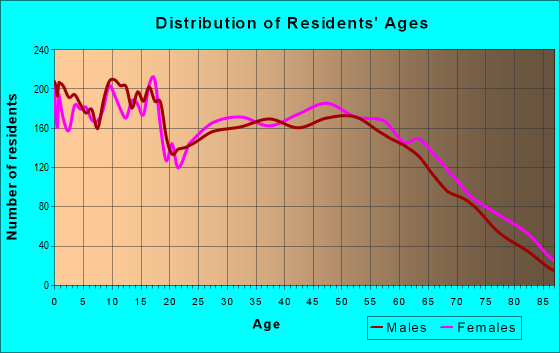 Age and Sex of Residents in zip code 70634