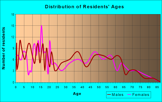 Age and Sex of Residents in zip code 70658