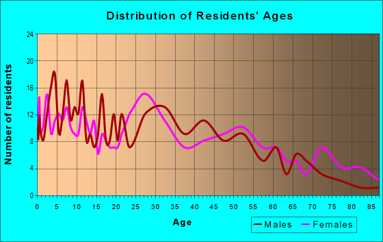 Age and Sex of Residents in zip code 70659