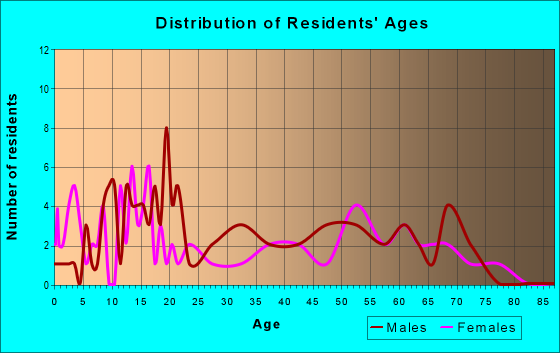 Age and Sex of Residents in zip code 70662