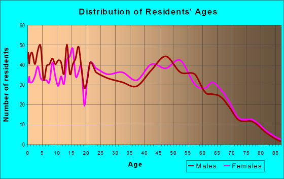 Age and Sex of Residents in zip code 70711
