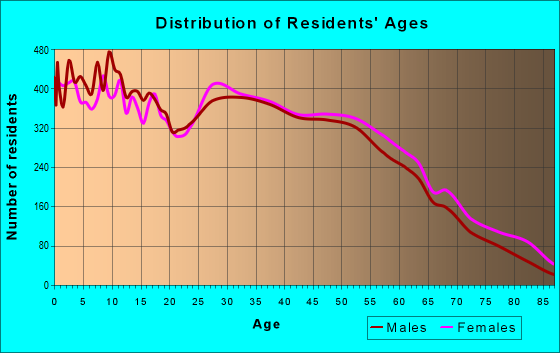 Age and Sex of Residents in zip code 70726