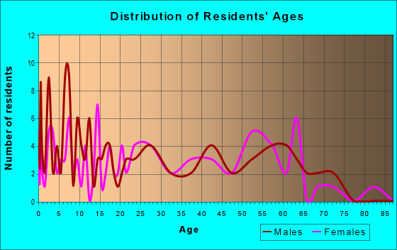 Age and Sex of Residents in zip code 70736