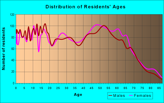 Age and Sex of Residents in zip code 70739