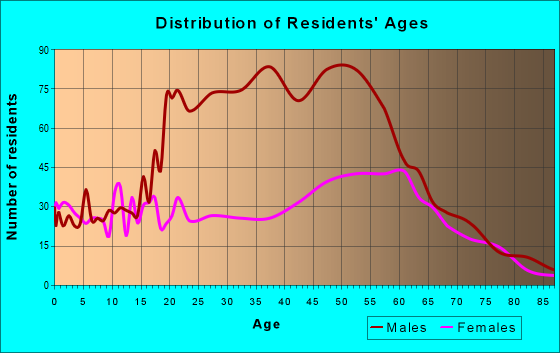 Age and Sex of Residents in zip code 70748