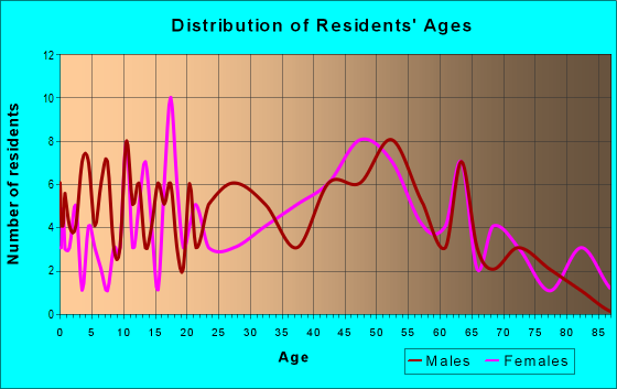 Age and Sex of Residents in zip code 70752