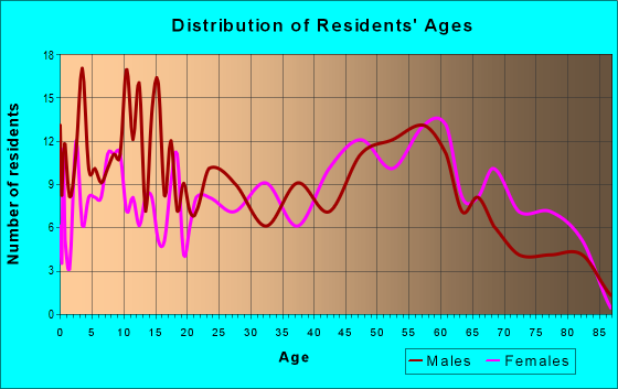 Age and Sex of Residents in zip code 70759