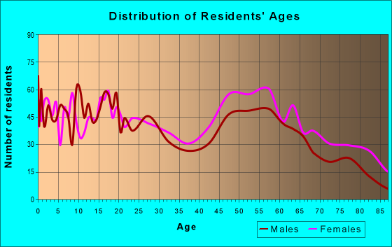 Age and Sex of Residents in zip code 70760