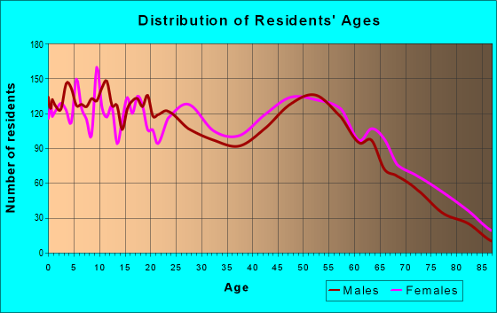 Age and Sex of Residents in zip code 70764