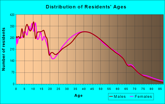 Age and Sex of Residents in zip code 70769
